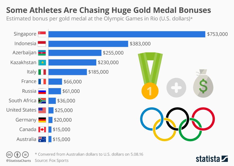 メダルの報奨金ランキング