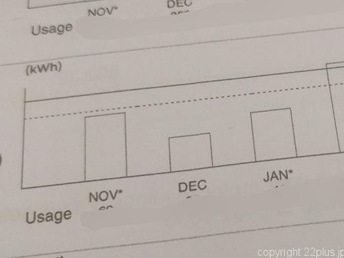 シンガポールの水道光熱費の請求書には平均との比較グラフが載ってます
