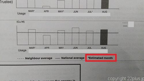 使用量のグラフに「Estimated month」の記載があります