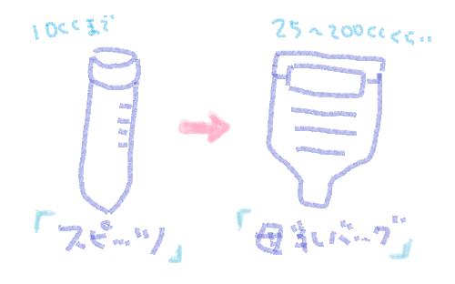 母乳の容器、スピッツと母乳バッグ