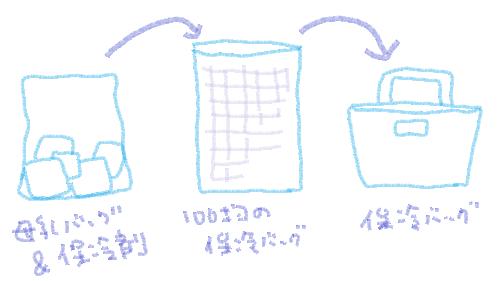 冷凍母乳の運搬方法