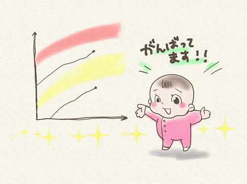 「未熟児フォローアップ外来」+「小児内分泌」3回目